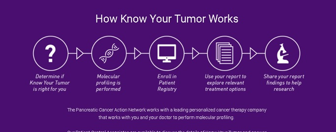 know your tumor
