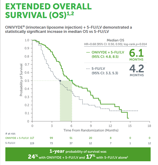 onyvide survival curve