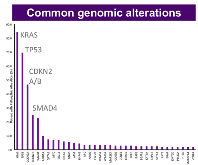 PDAC Common genomic alterrations